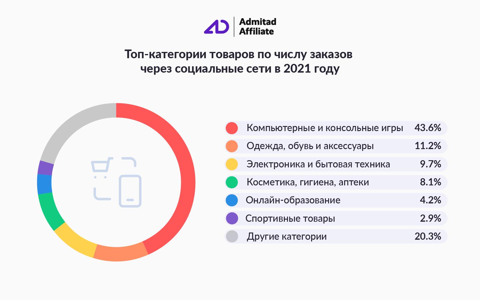 Admitad: средний чек покупок через соцсети вырос вдвое