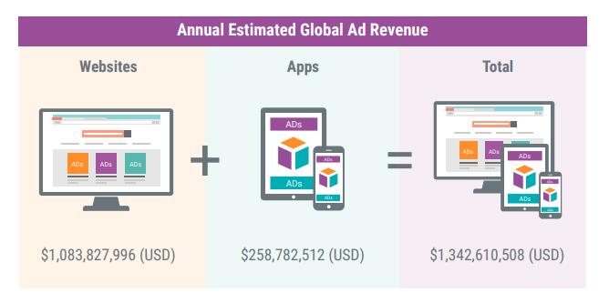 Пиратские ресурсы зарабатывают на рекламе более $1 млрд в год
