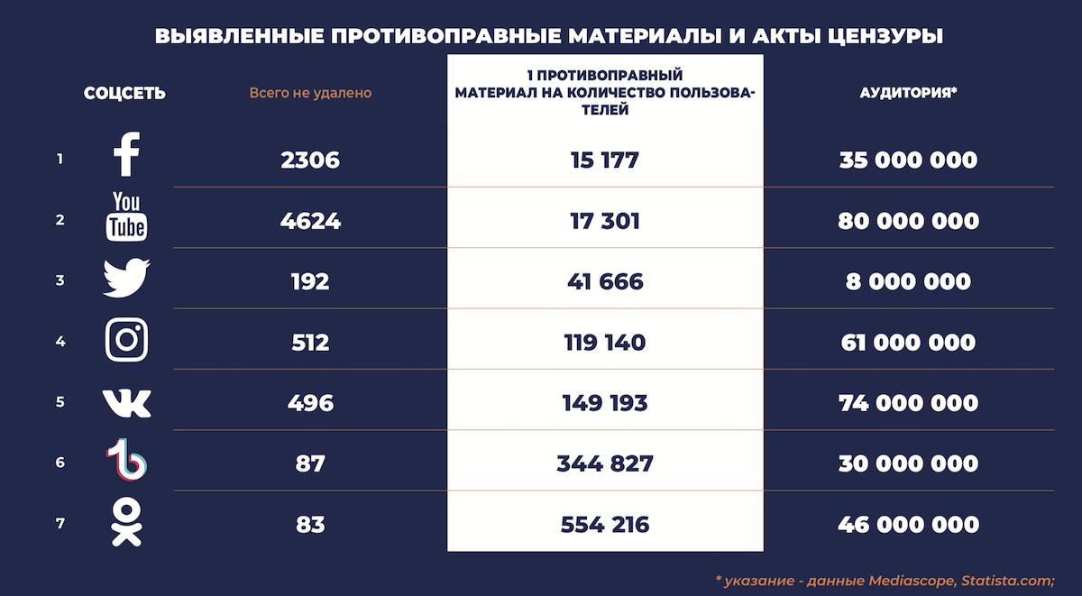 Facebook возглавил антирейтинг соцсетей в России