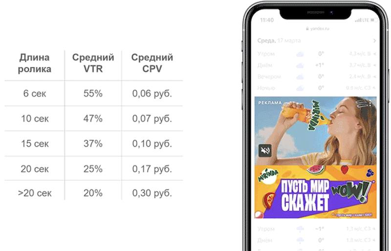 В Яндекс.Директе появились видеобаннеры